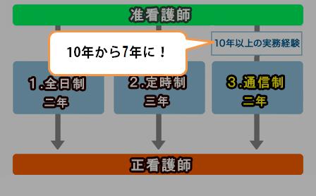 准看護師のための進学特設サイト|日本看護協会